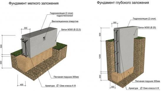 Adancime fundatie casa - Care este adancimea minima de fundare