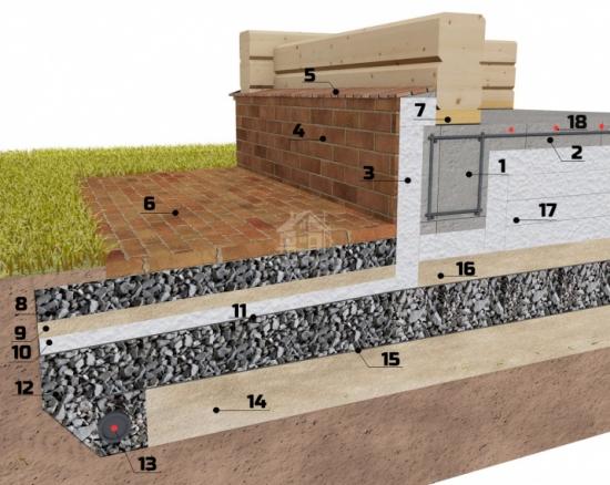 Realizare fundatie casa