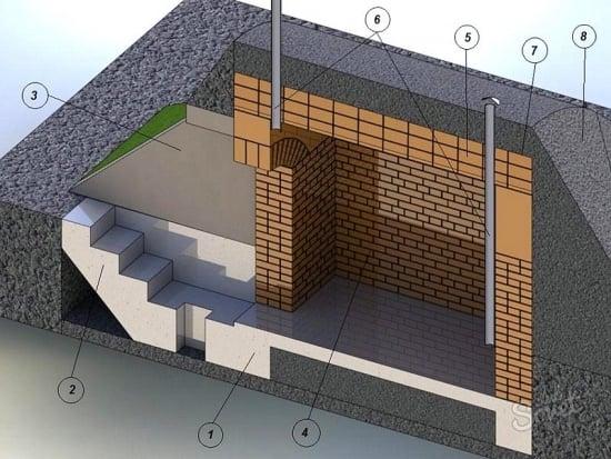 Structura beci
