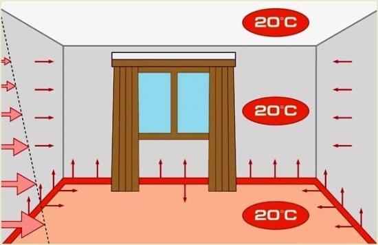Distributia caldurii in camera cu incalzire prin plinta