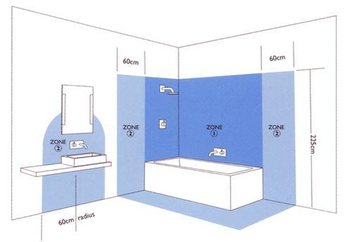 Schema zone de siguranta pentru montare prize in baie