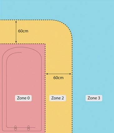 Zone de siguranta in baie pentru instalare priza
