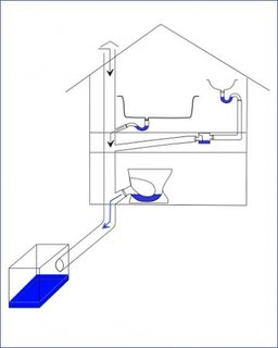Proiectare corecta a coloanei de scurgere a apei menajere