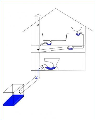 Proiectare coloana scurgere la casa