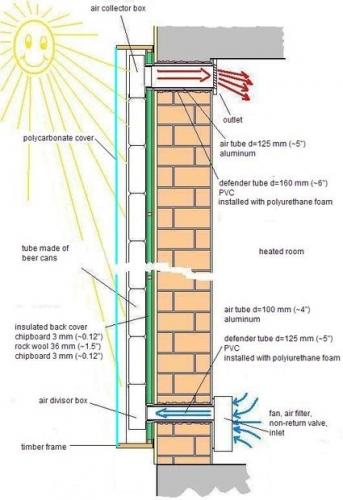 Schema construire panou solar pentru caldura