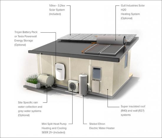Dotari si optiuni casa prefabricata