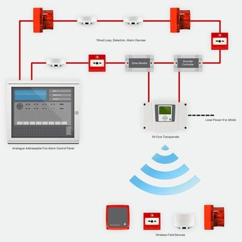 Sistem de detectie si semnalizare a incendiilor