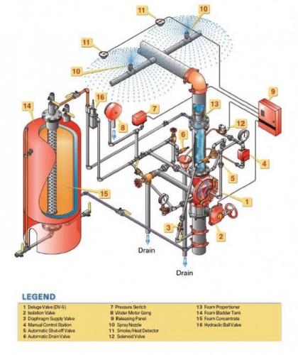 Sistem de stingere incendii schema